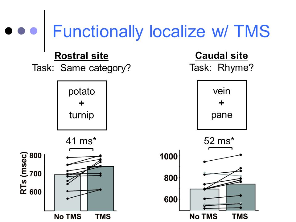 Rostral site Task: Same category? potato + turnip Caudal site Task: Rhyme? vein + pane 41 ms* 52 ms* Functionally localize w/ TMS