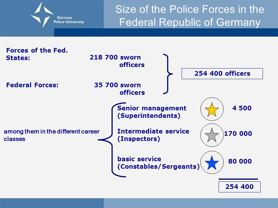 Size of the Police Forces in the Federal Republic of Germany Forces of the Fed. States: 218 700 sworn officers Federal Forces: among them in the diffe