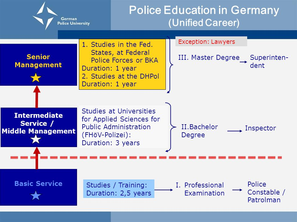 Police Education in Germany (Unified Career) Basic Service Senior Management Studies / Training: Duration: 2,5 years I.Professional Examination Police Constable / Patrolman Intermediate Service / Middle Management Studies at Universities for Applied Sciences for Public Administration (FHöV-Polizei): Duration: 3 years Inspector 1.
