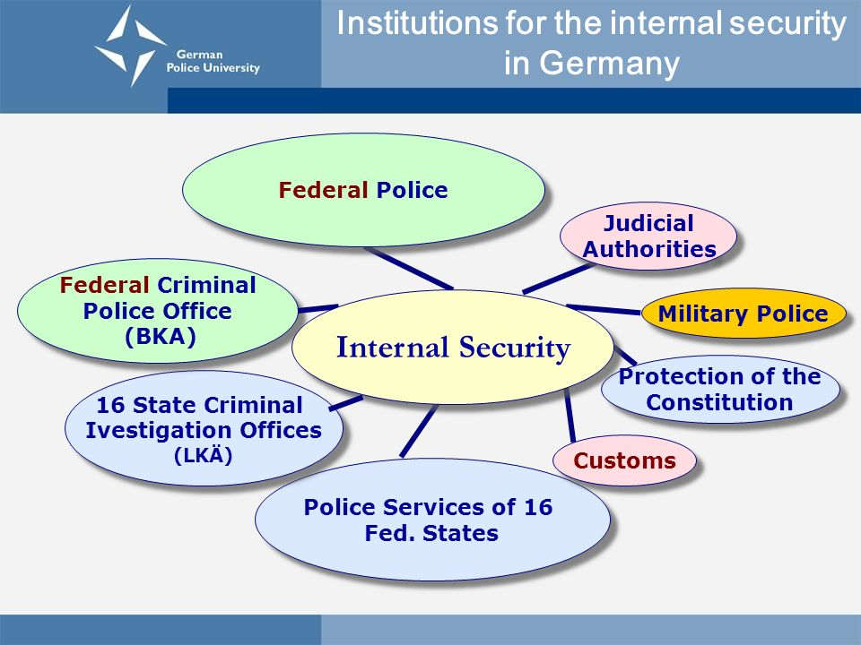 Military Police Police Services of 16 Fed. States Protection of the Constitution Protection of the Constitution Customs 16 State Criminal Ivestigation