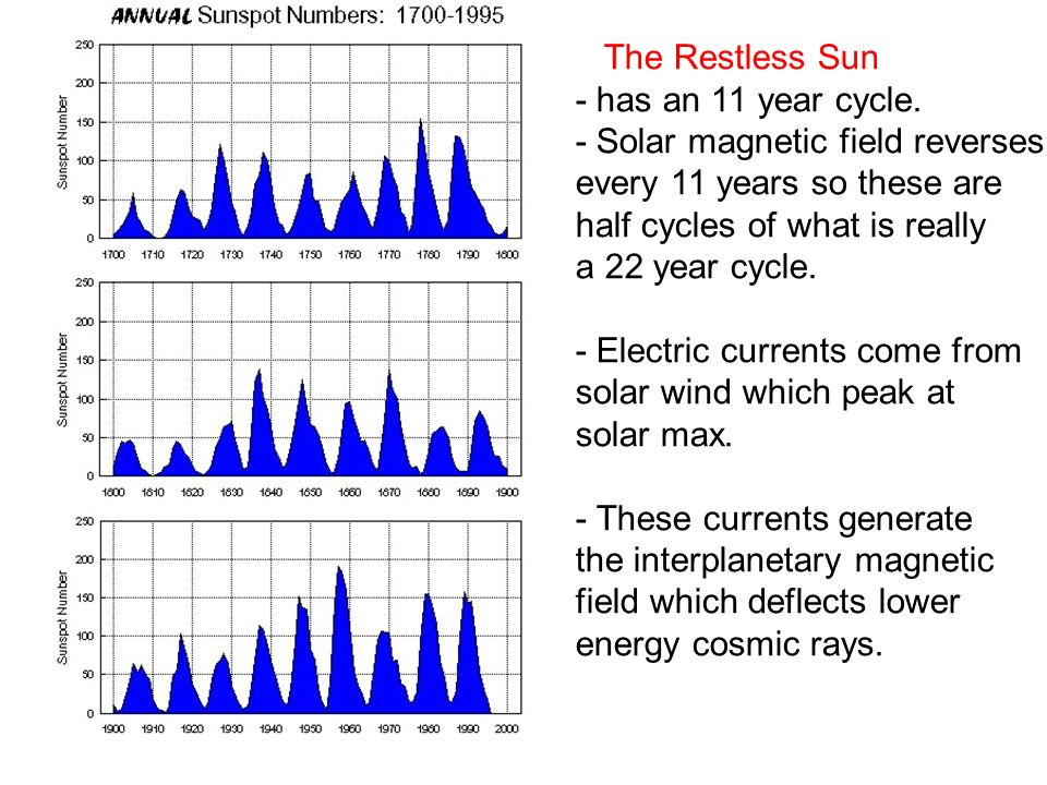 The Restless Sun - has an 11 year cycle. - Solar magnetic field reverses every 11 years so these are half cycles of what is really a 22 year cycle. -