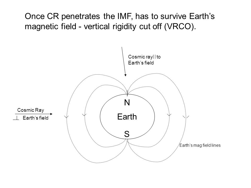Once CR penetrates the IMF, has to survive Earths magnetic field - vertical rigidity cut off (VRCO).