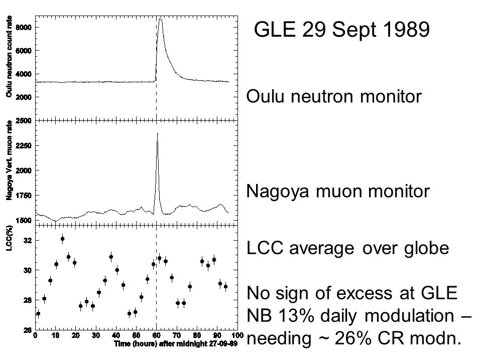 Oulu neutron monitor Nagoya muon monitor GLE 29 Sept 1989 LCC average over globe No sign of excess at GLE NB 13% daily modulation – needing ~ 26% CR m