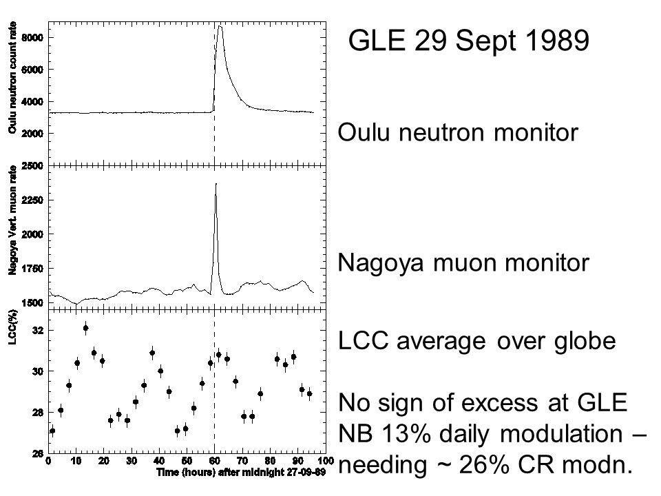 Oulu neutron monitor Nagoya muon monitor GLE 29 Sept 1989 LCC average over globe No sign of excess at GLE NB 13% daily modulation – needing ~ 26% CR modn.