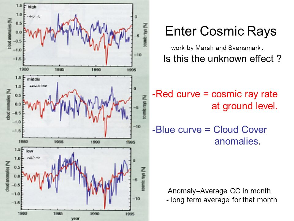 Measuring cosmic ray rates.