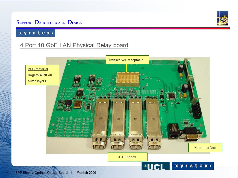 S UPPORT D AUGHTERCARD D ESIGN 4 XFP ports PCB material Rogers 4350 on outer layers Transceiver receptacle 4 Port 10 GbE LAN Physical Relay board Host interface 14 ISPP Electro-Optical Circuit Board | Munich 2006