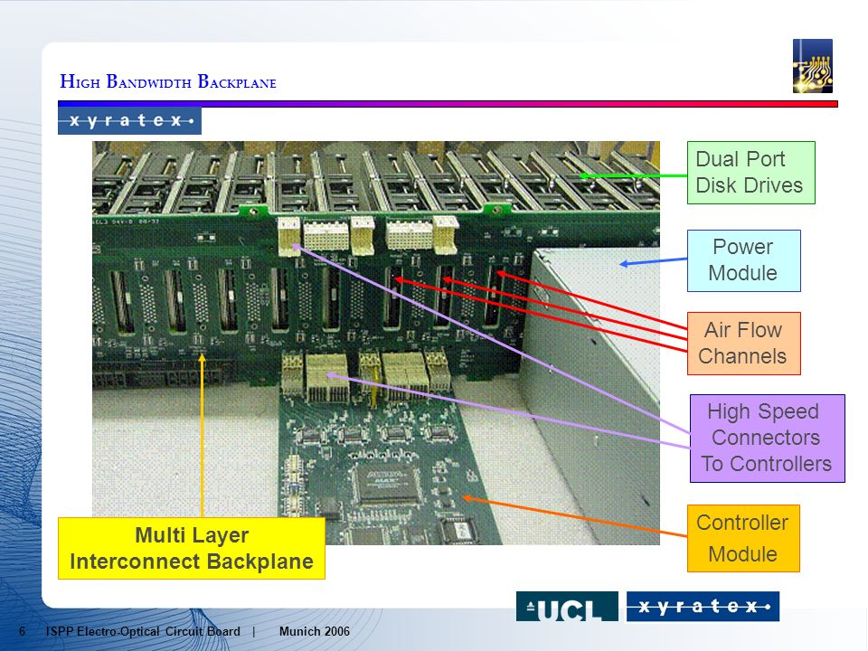 H IGH B ANDWIDTH B ACKPLANE Power Module Multi Layer Interconnect Backplane Controller Module Dual Port Disk Drives Air Flow Channels High Speed Connectors To Controllers 6 ISPP Electro-Optical Circuit Board | Munich 2006