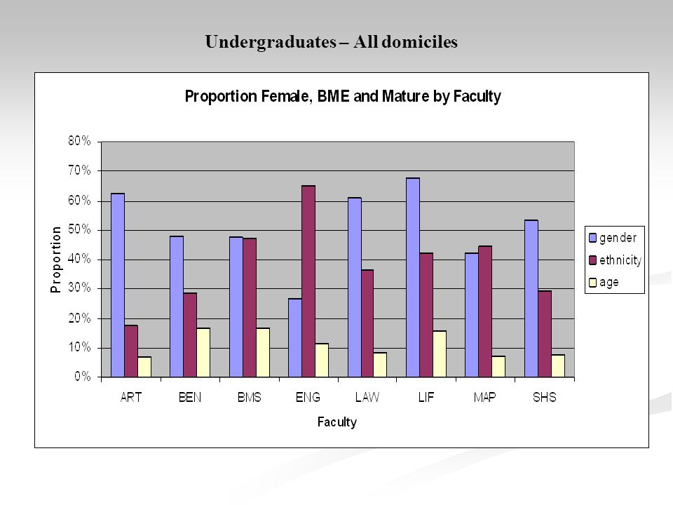 Undergraduates – All domiciles