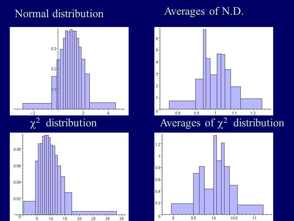 Normal distribution Averages of N.D. distribution distribution Averages of distribution
