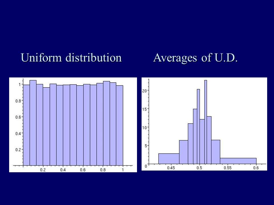 Uniform distribution Averages of U.D.
