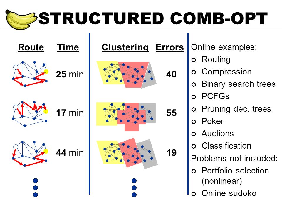 RouteTime 25 min 17 min 44 min STRUCTURED COMB-OPT ClusteringErrors 40 55 19 Online examples: Routing Compression Binary search trees PCFGs Pruning de
