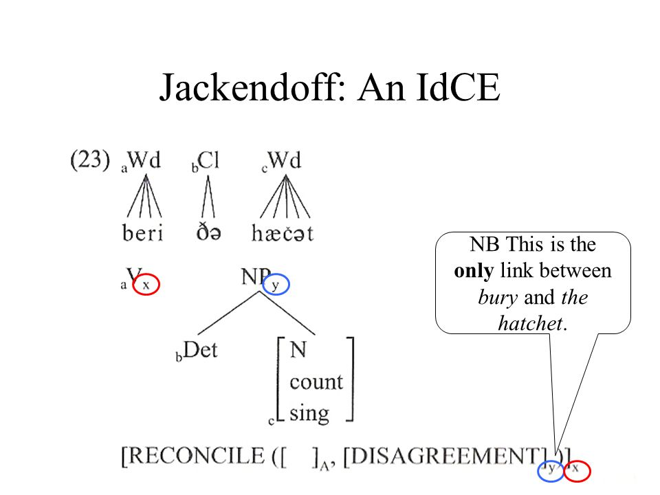Jackendoff: An IdCE NB This is the only link between bury and the hatchet.