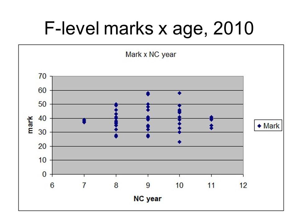 27 F-level marks x age, 2010