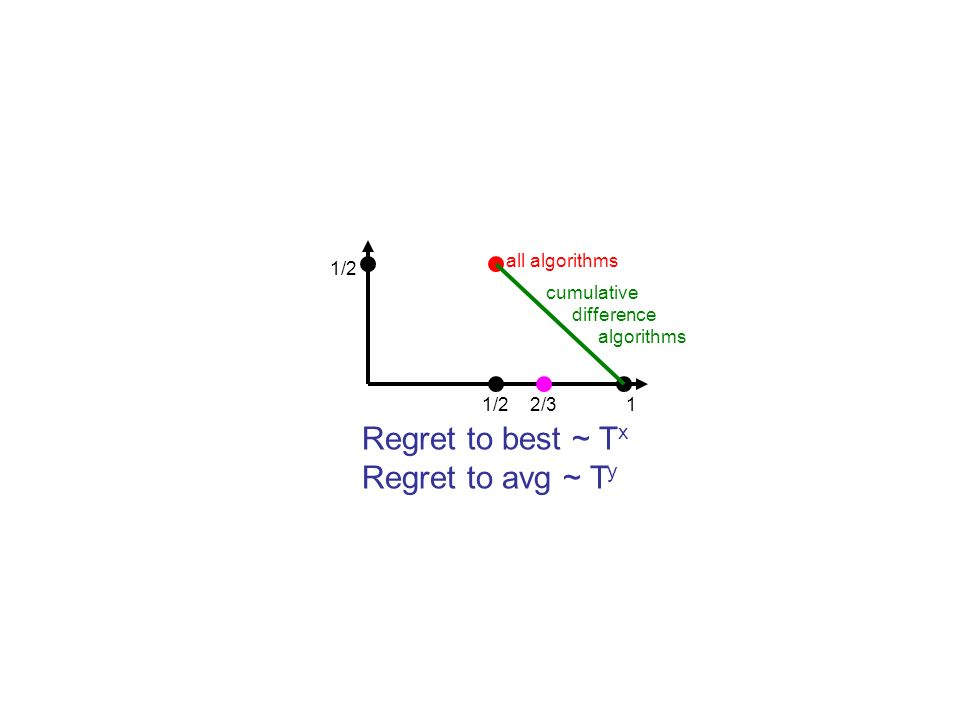 Regret to best ~ T x Regret to avg ~ T y 1/2 1 all algorithms cumulative difference algorithms 2/3