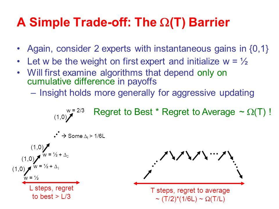 … w = ½ w = ½ + w = 2/3 L steps, regret to best > L/3 Some t > 1/6L … … … T steps, regret to average ~ (T/2)*(1/6L) ~ (T/L) Again, consider 2 experts with instantaneous gains in {0,1} Let w be the weight on first expert and initialize w = ½ Will first examine algorithms that depend only on cumulative difference in payoffs –Insight holds more generally for aggressive updating Regret to Best * Regret to Average ~ (T) .