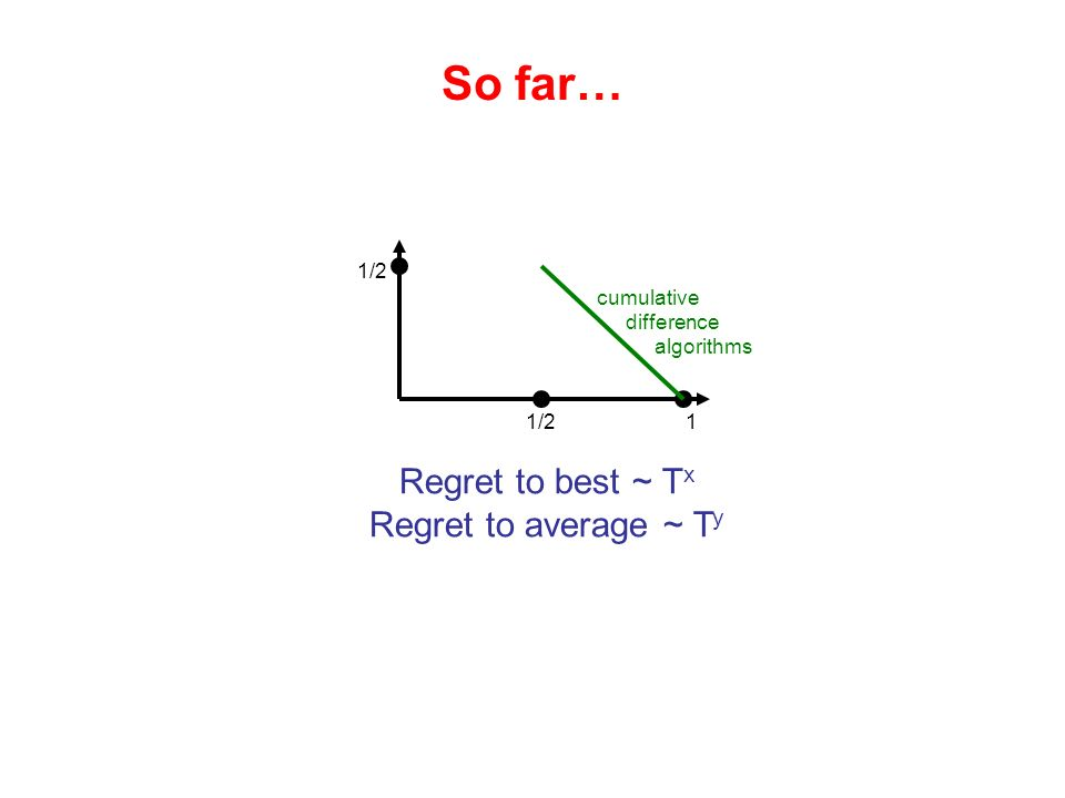 Regret to best ~ T x Regret to average ~ T y 1/2 1 cumulative difference algorithms So far…