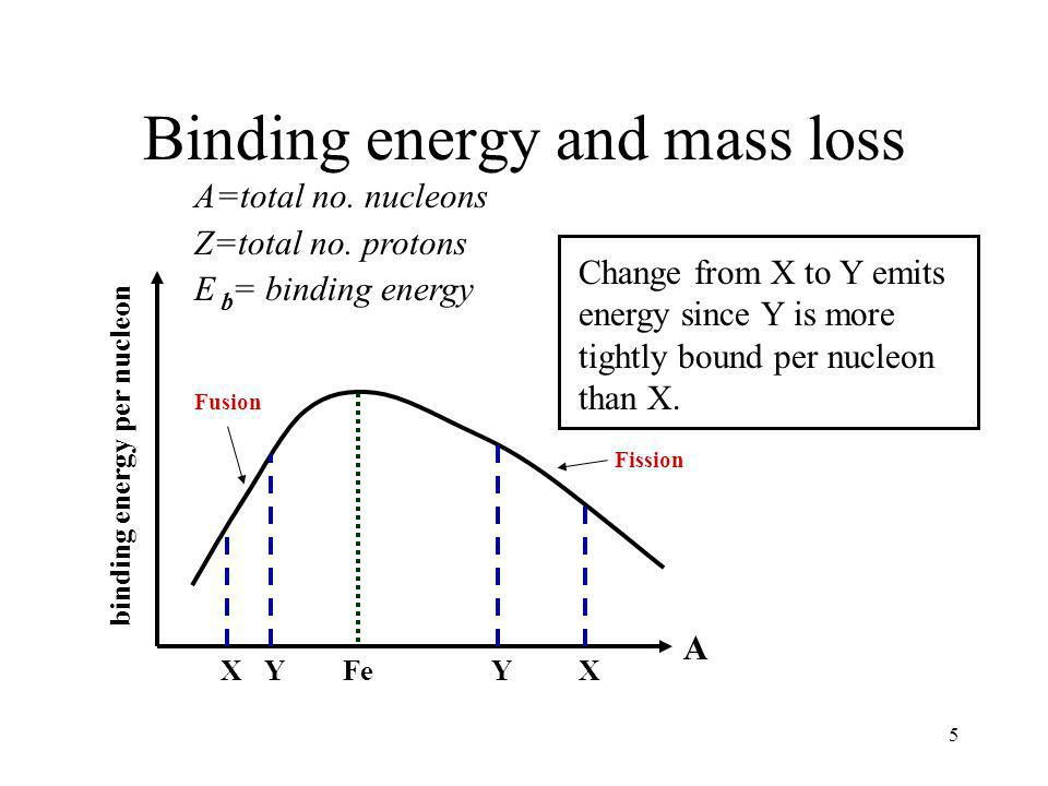 5 Binding energy and mass loss A=total no.nucleons Z=total no.