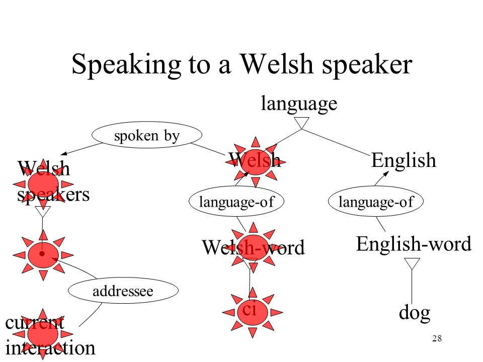 28 Speaking to a Welsh speaker Welsh English language Welsh-word English-word language-of ci dog spoken by Welsh speakers current interaction addresse