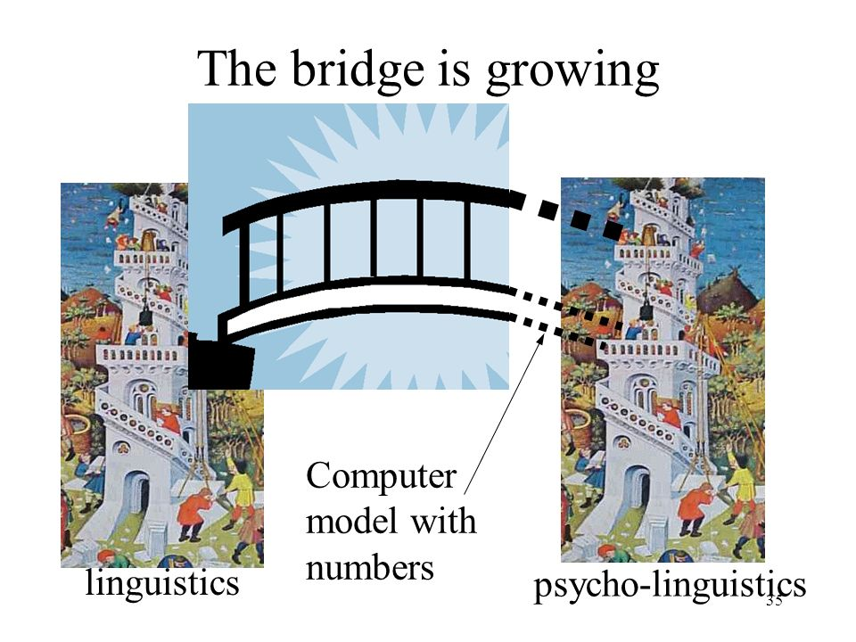 35 The bridge is growing linguistics psycho-linguistics Computer model with numbers