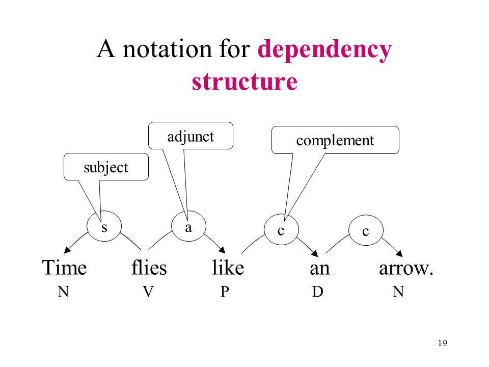 19 A notation for dependency structure Time flies like an arrow.