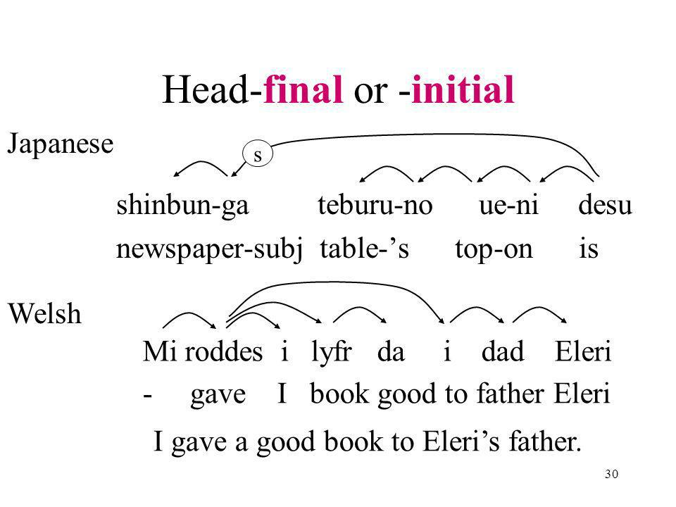 30 Head-final or -initial shinbun-ga teburu-no ue-ni desu newspaper-subj table-s top-on is s Japanese Welsh Mi roddes i lyfr da i dad Eleri - gave I book good to father Eleri I gave a good book to Eleris father.