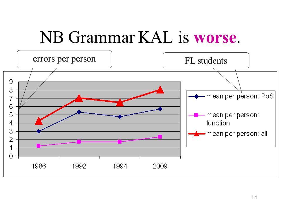 14 NB Grammar KAL is worse. errors per person FL students