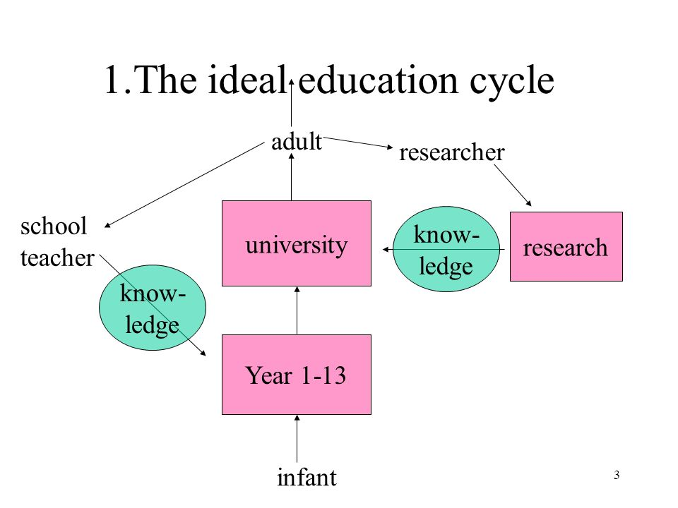 3 1.The ideal education cycle infant adult researcher school teacher Year 1-13 university research know- ledge know- ledge