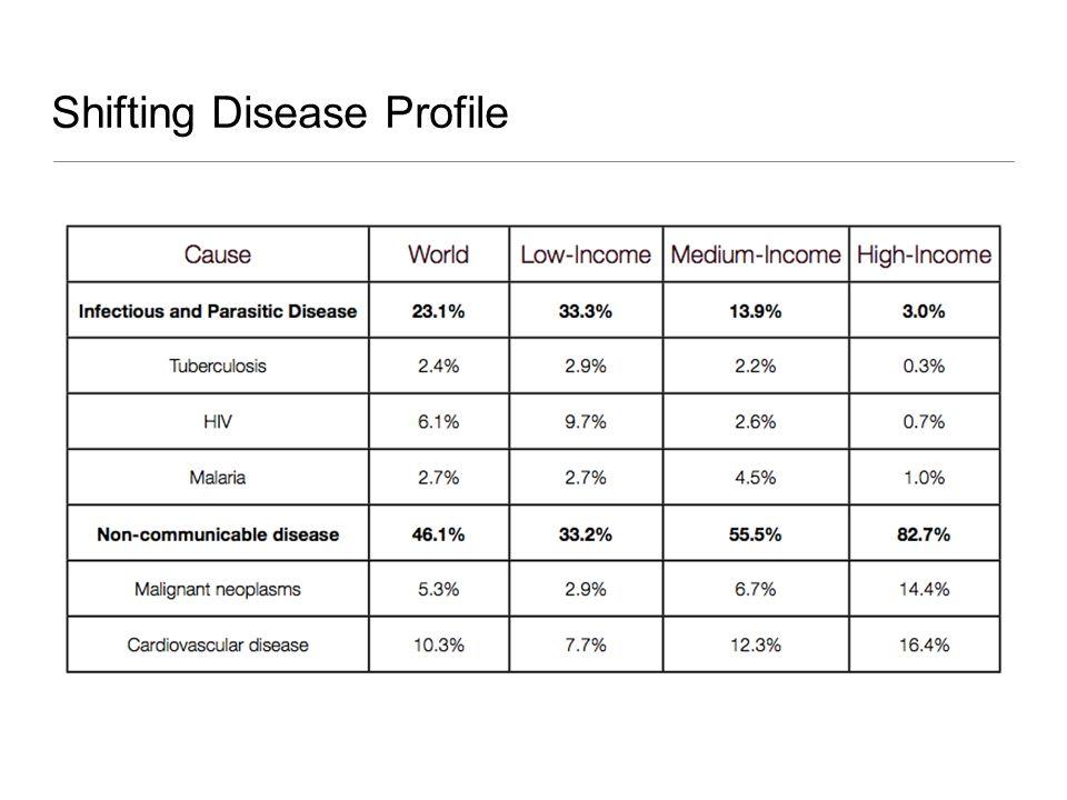 Shifting Disease Profile
