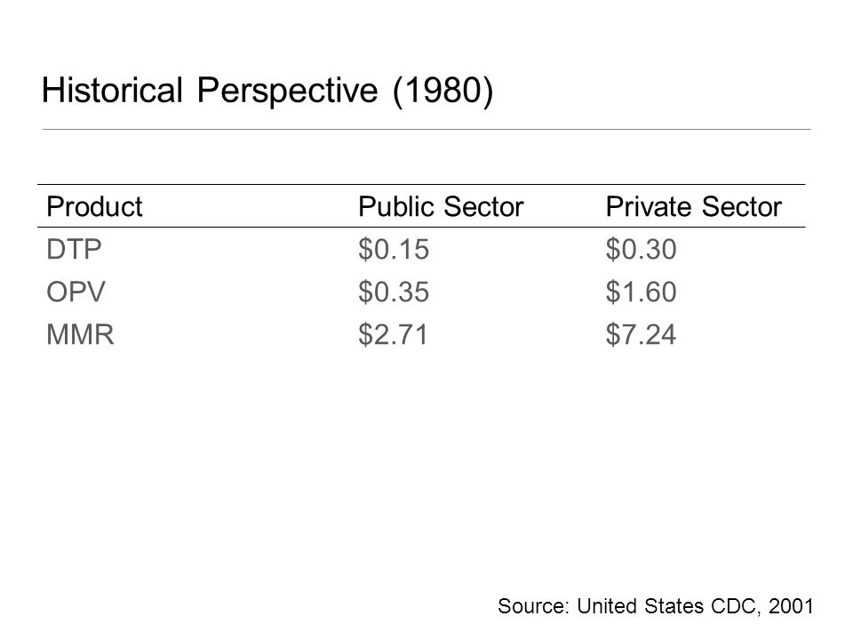 Historical Perspective (1980) ProductPublic SectorPrivate Sector DTP$0.15$0.30 OPV$0.35$1.60 MMR$2.71$7.24 Source: United States CDC, 2001