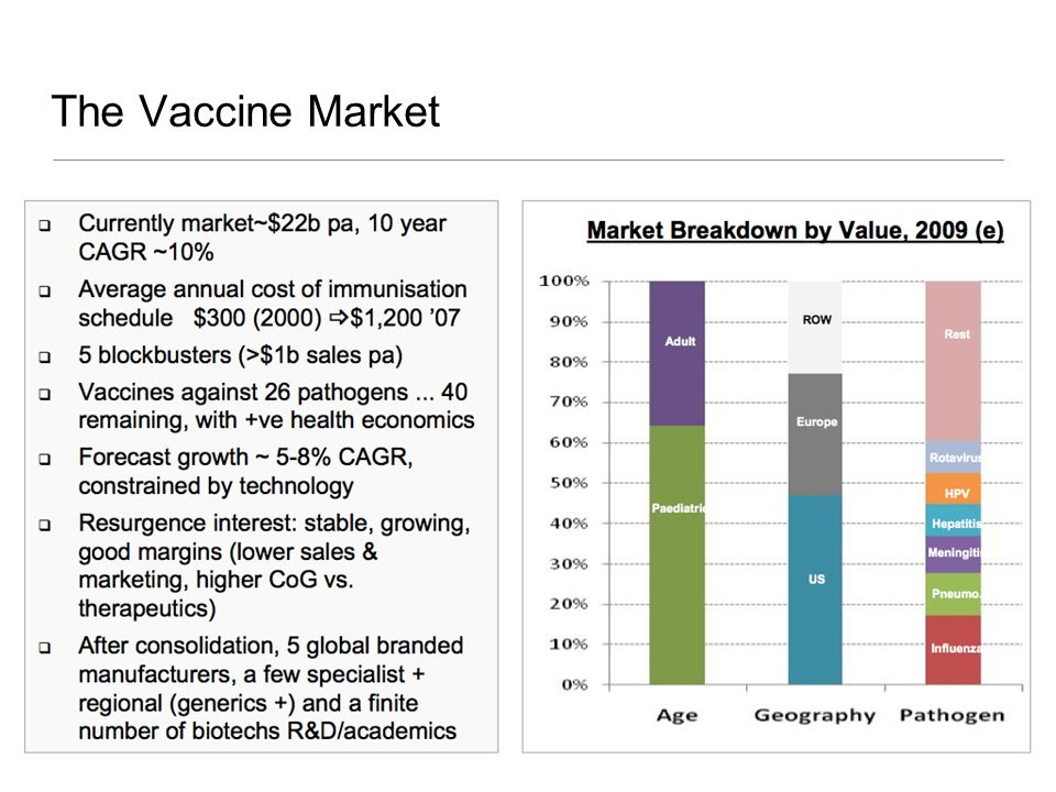 The Vaccine Market