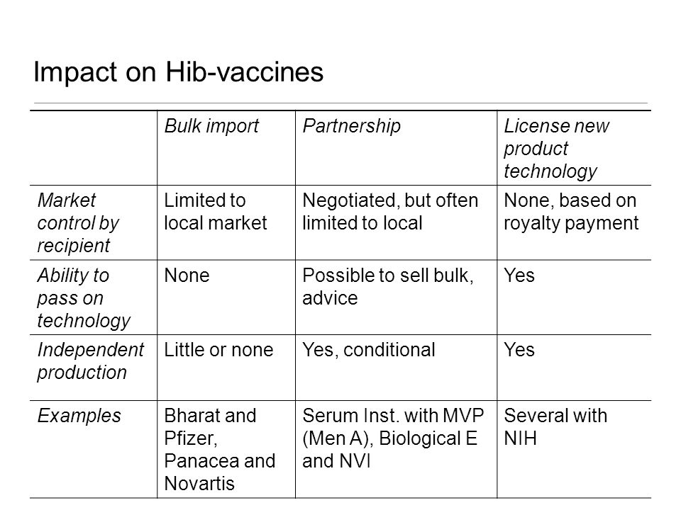 Impact on Hib-vaccines Bulk importPartnershipLicense new product technology Market control by recipient Limited to local market Negotiated, but often