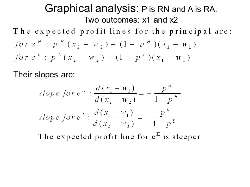 Graphical analysis: P is RN and A is RA. Two outcomes: x1 and x2 Their slopes are: