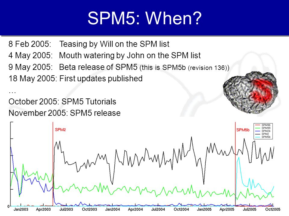 4 SPM5: When? 8 Feb 2005: Teasing by Will on the SPM list 4 May 2005: Mouth watering by John on the SPM list 9 May 2005: Beta release of SPM5 (this is