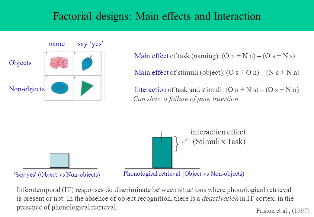 Factorial designs: Main effects and Interaction namesay yes Objects Non-objects Main effect of task (naming): (O n + N n) – (O s + N s) Main effect of