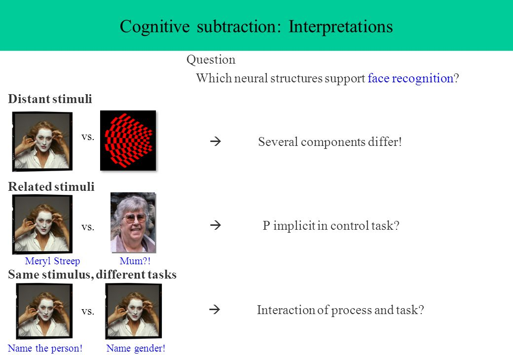 Cognitive subtraction: Interpretations Question Which neural structures support face recognition? Several components differ! Distant stimuli vs. Inter