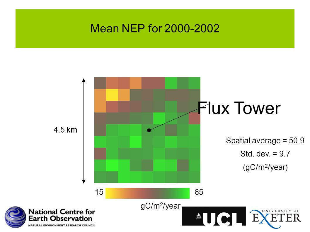 Mean NEP for 2000-2002 1565 gC/m 2 /year 4.5 km Flux Tower Spatial average = 50.9 Std. dev. = 9.7 (gC/m 2 /year)