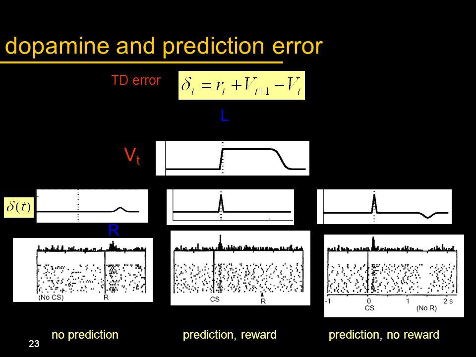 23 dopamine and prediction error no predictionprediction, rewardprediction, no reward TD error VtVt R RL