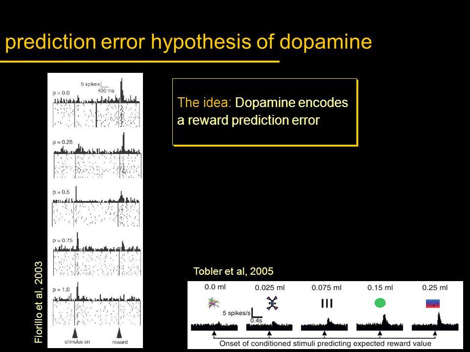 prediction error hypothesis of dopamine Tobler et al, 2005 Fiorillo et al, 2003 The idea: Dopamine encodes a reward prediction error