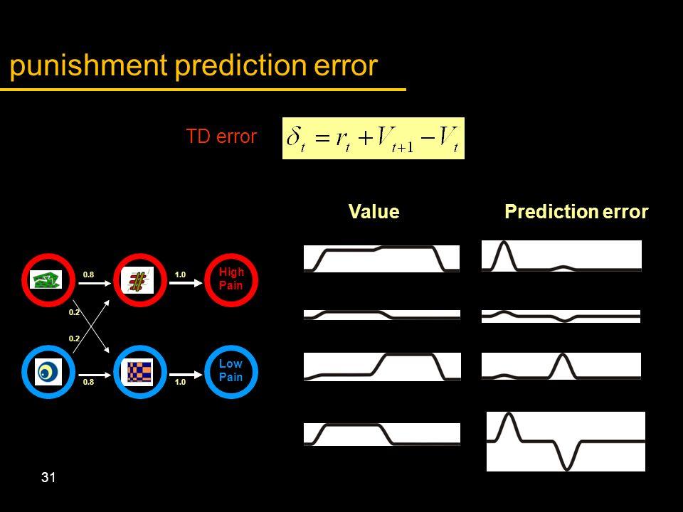 31 High Pain Low Pain 0.81.0 0.81.0 0.2 Prediction error punishment prediction error Value TD error