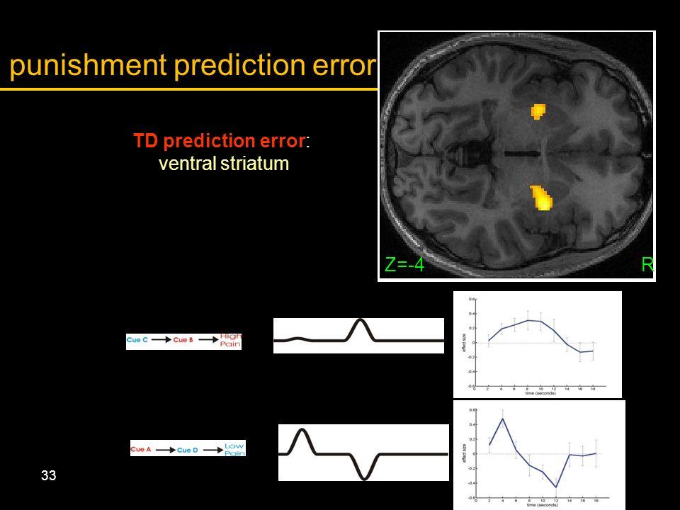 33 TD prediction error: ventral striatum Z=-4R punishment prediction error