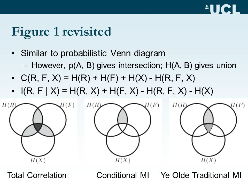 Figure 1 revisited Similar to probabilistic Venn diagram –However, p(A, B) gives intersection; H(A, B) gives union C(R, F, X) = H(R) + H(F) + H(X) - H