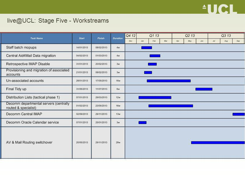 live@UCL: Stage Five - Workstreams