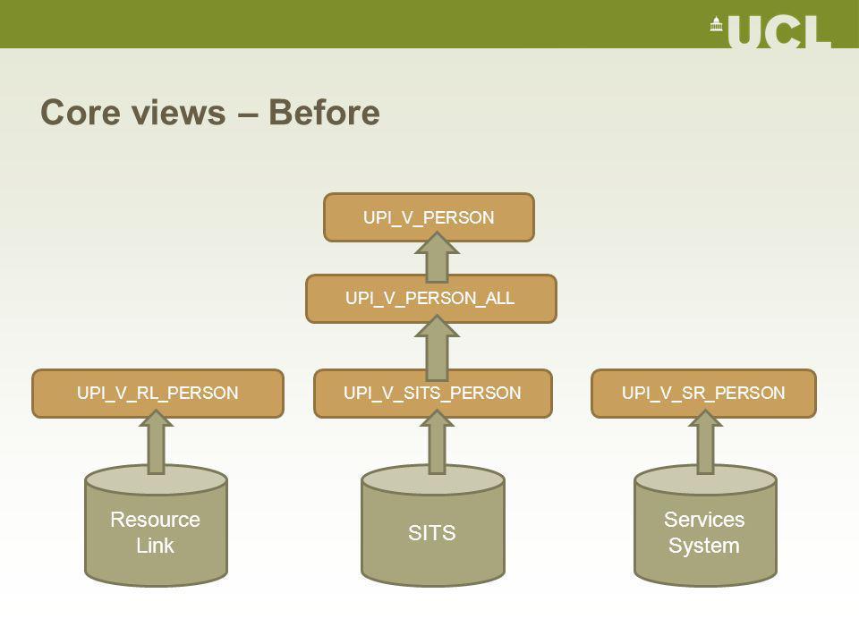 Core views – Before Resource Link SITS Services System UPI_V_SR_PERSONUPI_V_SITS_PERSONUPI_V_RL_PERSON UPI_V_PERSON_ALLUPI_V_PERSON