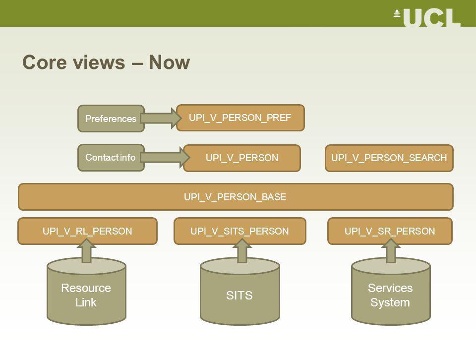Core views – Now UPI_V_PERSON_BASE Resource Link SITS Services System UPI_V_PERSON_SEARCH UPI_V_SR_PERSONUPI_V_SITS_PERSONUPI_V_RL_PERSON UPI_V_PERSON_PREF Preferences UPI_V_PERSON Contact info