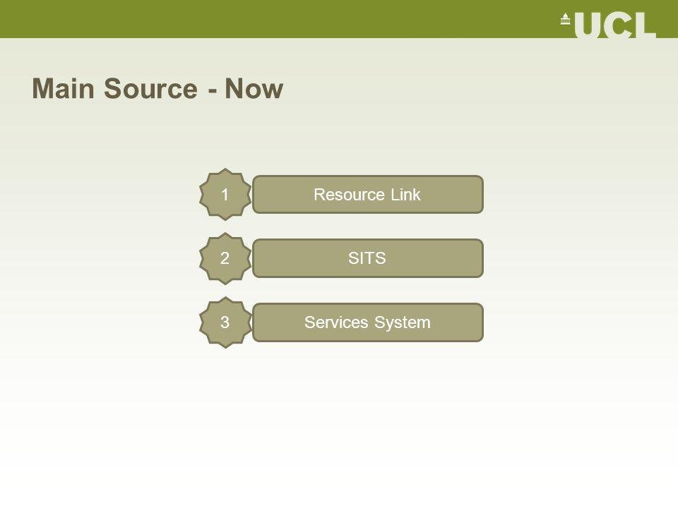 Main Source - Now Resource Link 1 SITS 2 Services System 3
