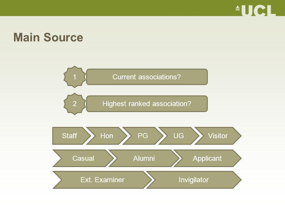 Main Source Current associations. 1 Highest ranked association.