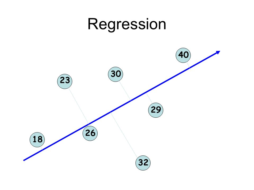 Regression 23 26 30 29 18 32 40