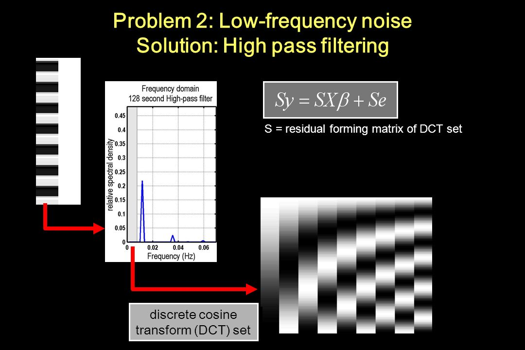 Problem 2: Low-frequency noise Solution: High pass filtering discrete cosine transform (DCT) set S = residual forming matrix of DCT set