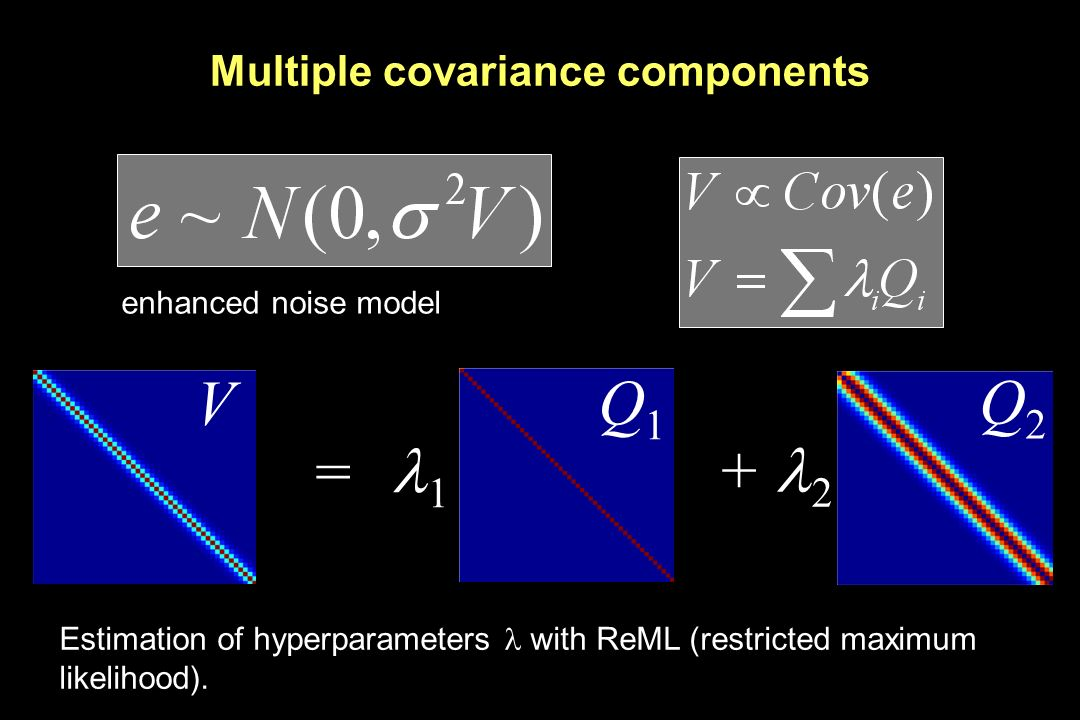 Multiple covariance components = 1 + 2 Q1Q1 Q2Q2 Estimation of hyperparameters with ReML (restricted maximum likelihood). V enhanced noise model