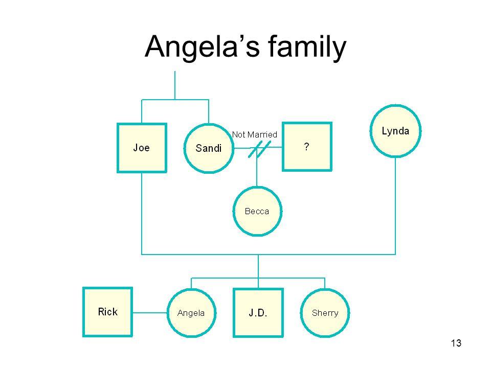 13 Angelas family